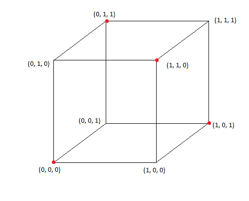 vertices - définition - What is